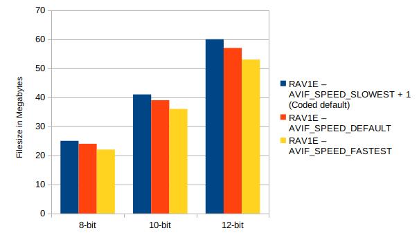 Rav1e 8,10,12 bit filesize