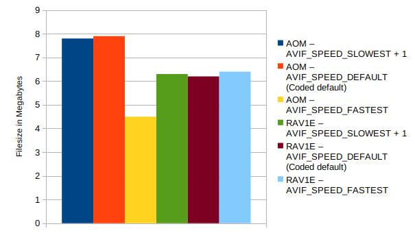 8 - bit lossy filesize chart